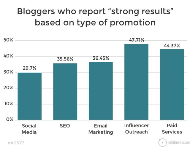 """Bloggers-who-report-""""strong-results""""-based-on-type-of-promotion"""