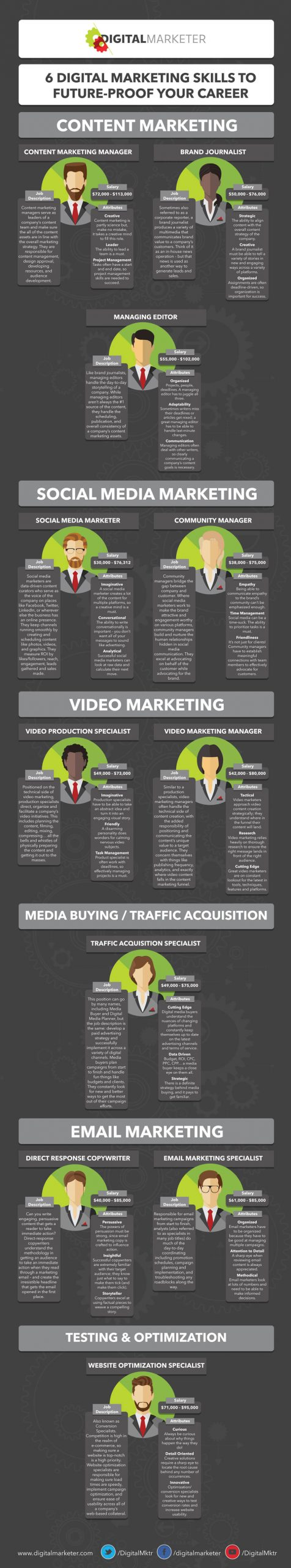 Digital Marketing Skills Infographic compressed.jpg