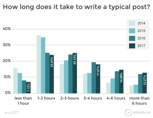 How-long-does-it-take-to-write-a-blog-post