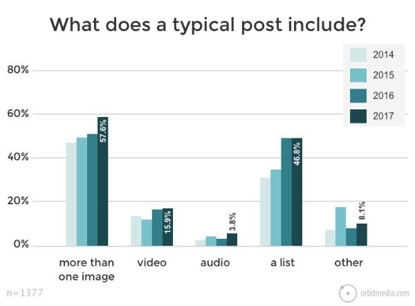 Successful-bloggers-use-multimedia