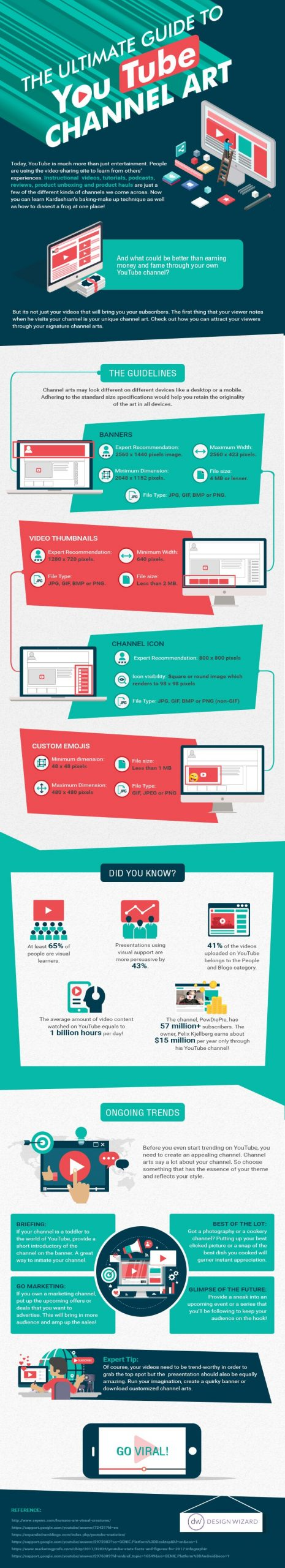 YouTube Channel Art Infographic Compressed