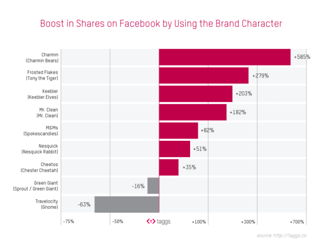 Boost Shares on Facebook
