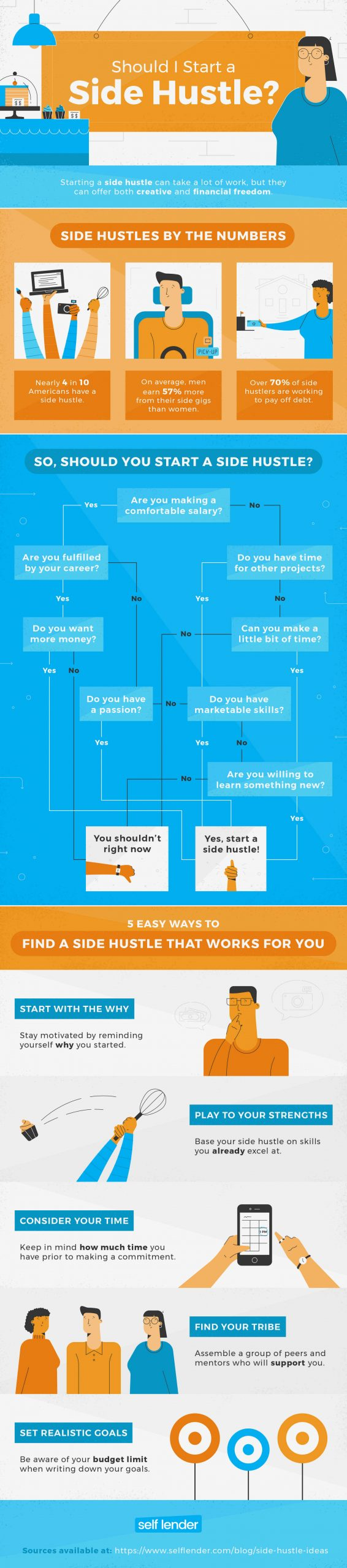 Start A Side Hustle Infographic compressed