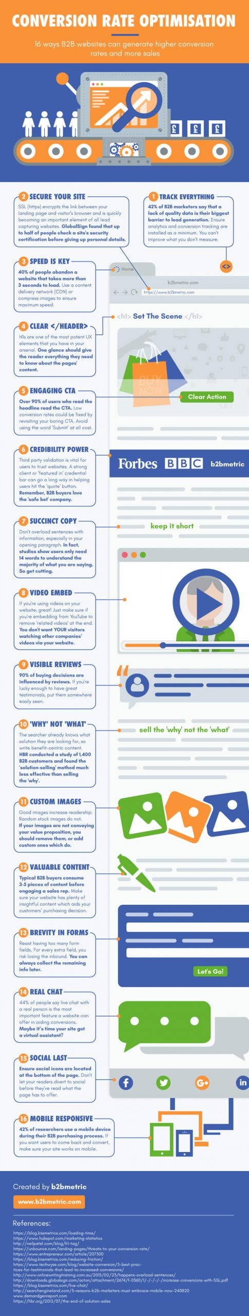 Conversion Rate Infographic compressed