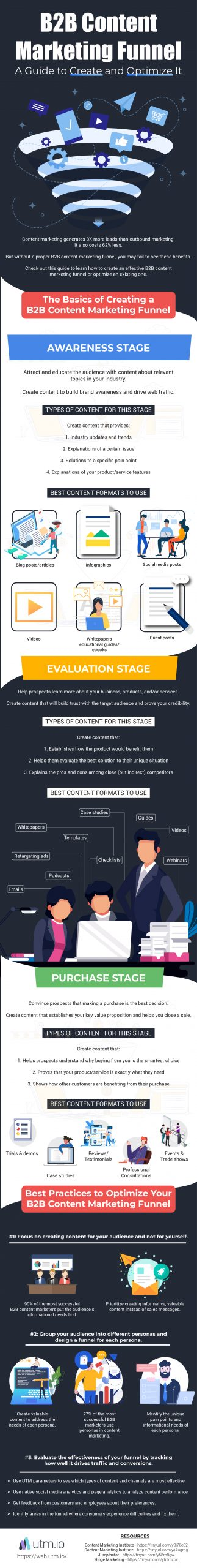 B2B-Content-Marketing-Funnel-Guide-to-Create-and-Optimize-It.jpg