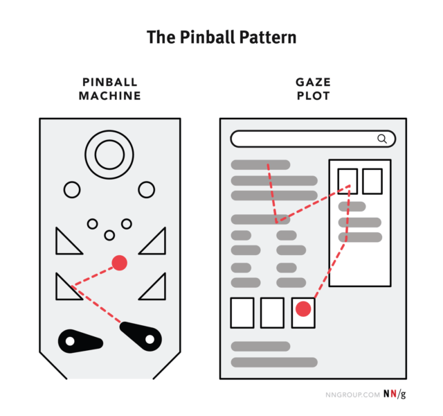 The Pinball Pattern