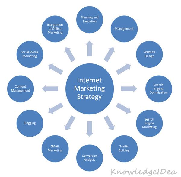 5 Internet Marketing Strategies to Grow Online Sales