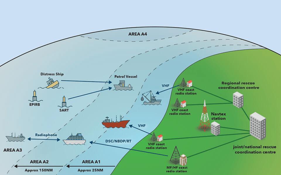 gmdss sea area