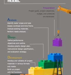 infographic representing the addie model [ 500 x 1843 Pixel ]