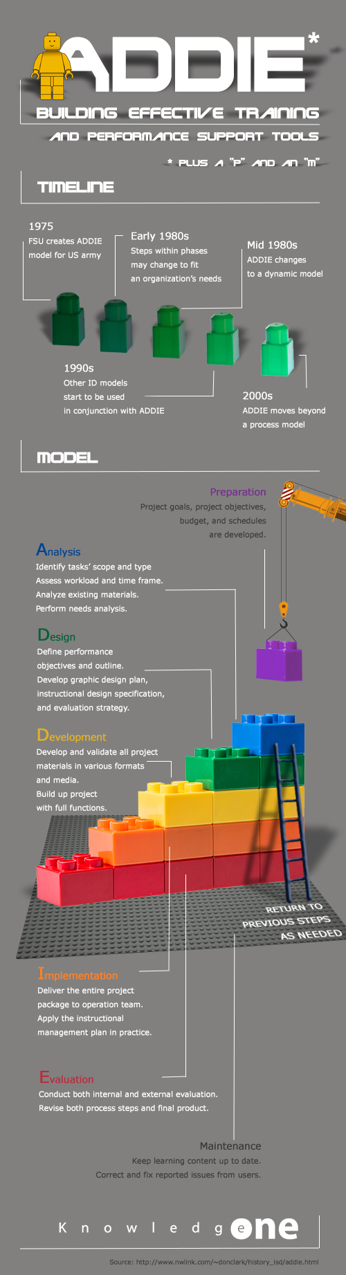 hight resolution of infographic representing the addie model