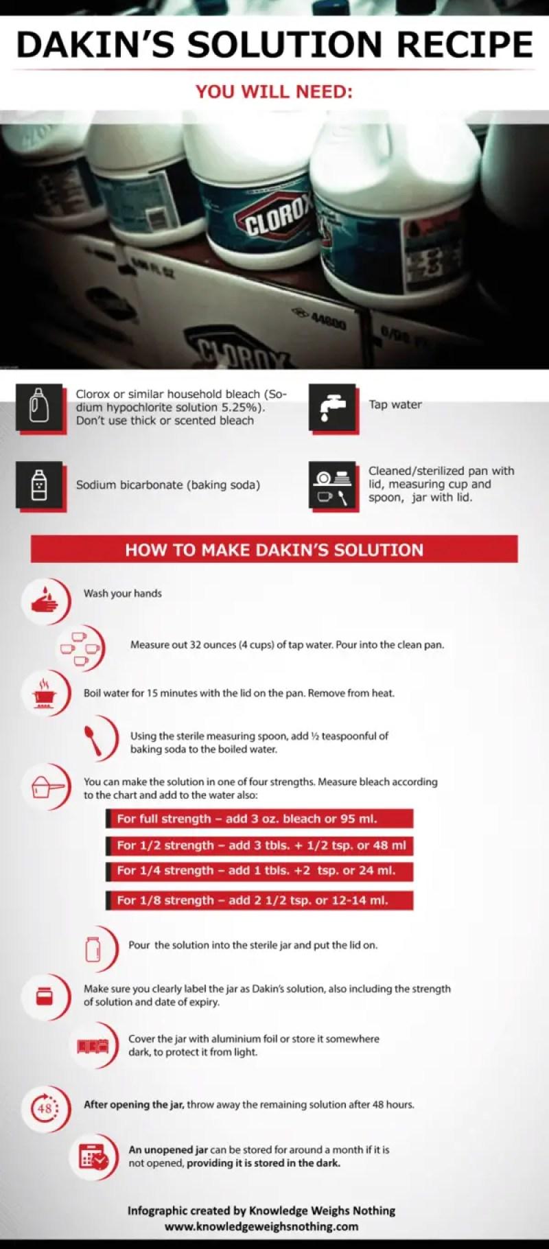 Dakin's Solution recipe infographic