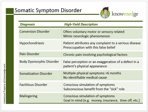 Laughter is the Best Medicine Reviewing Somatic Symptom Disorder  USMLE  Internal Medicine