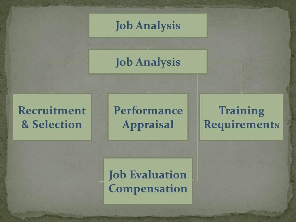 Human Resource Management – Part 3