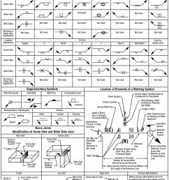 understand welding symbols picture [ 888 x 1176 Pixel ]