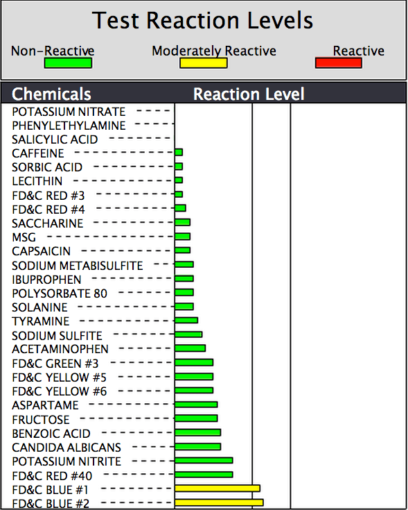 The results list the 30 chemicals that the Mediator Release Test looks ...