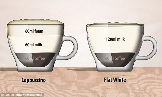 Coffee Cup Sizes Ml - The Coffee Table