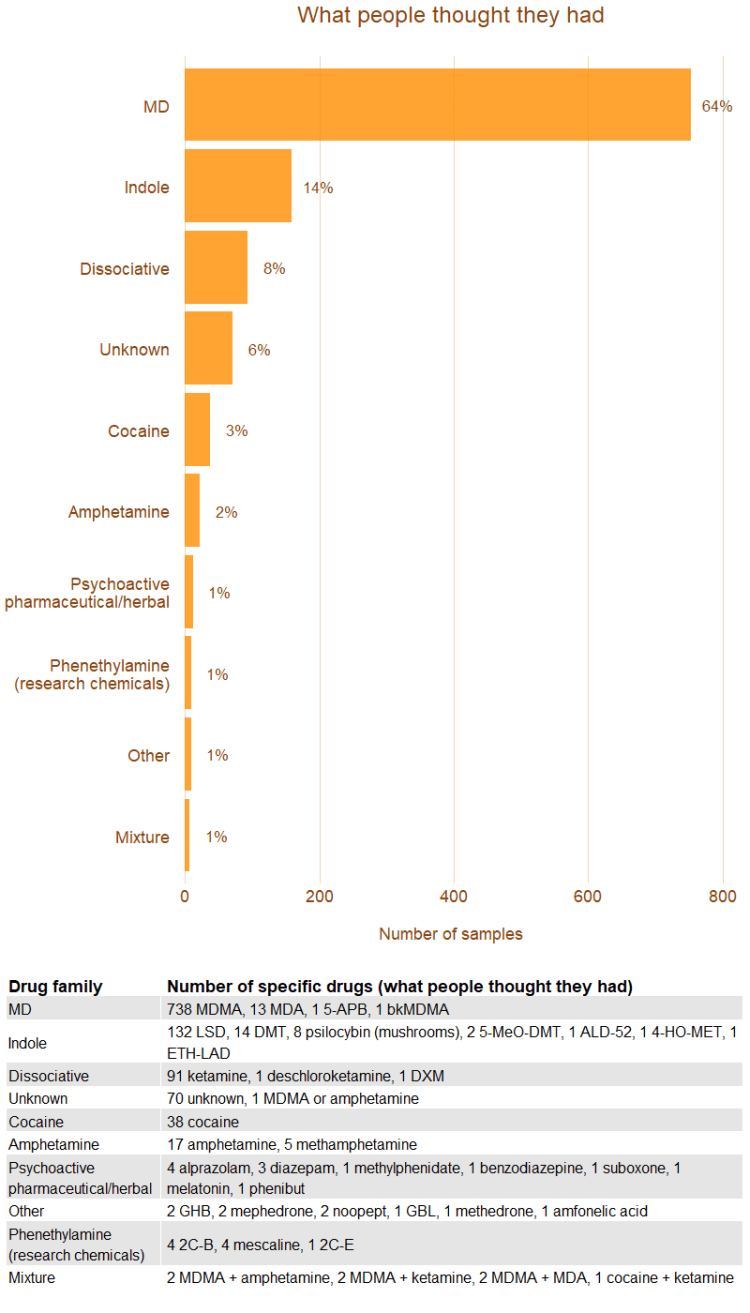 Image, chart readout of the drug types people thought they had grouped by drug family