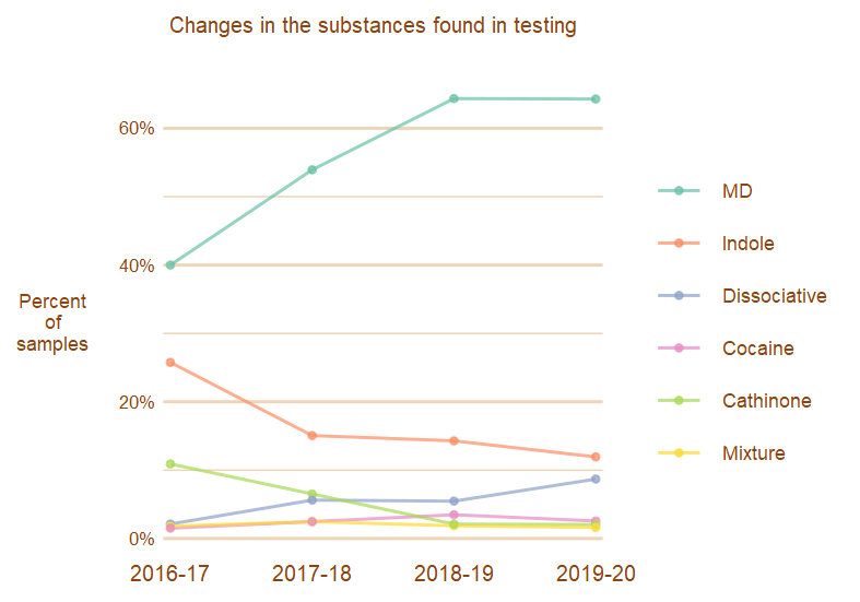 Image, line graph showing changes in substances over time grouping by drug family