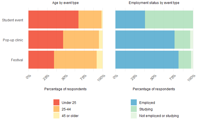 Chart showing the age of people at events vs. age of people at student events