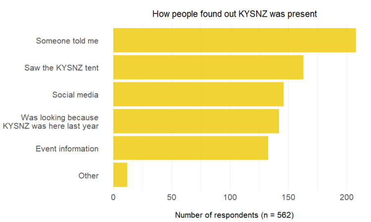 Chart showing how people found KYSNZ