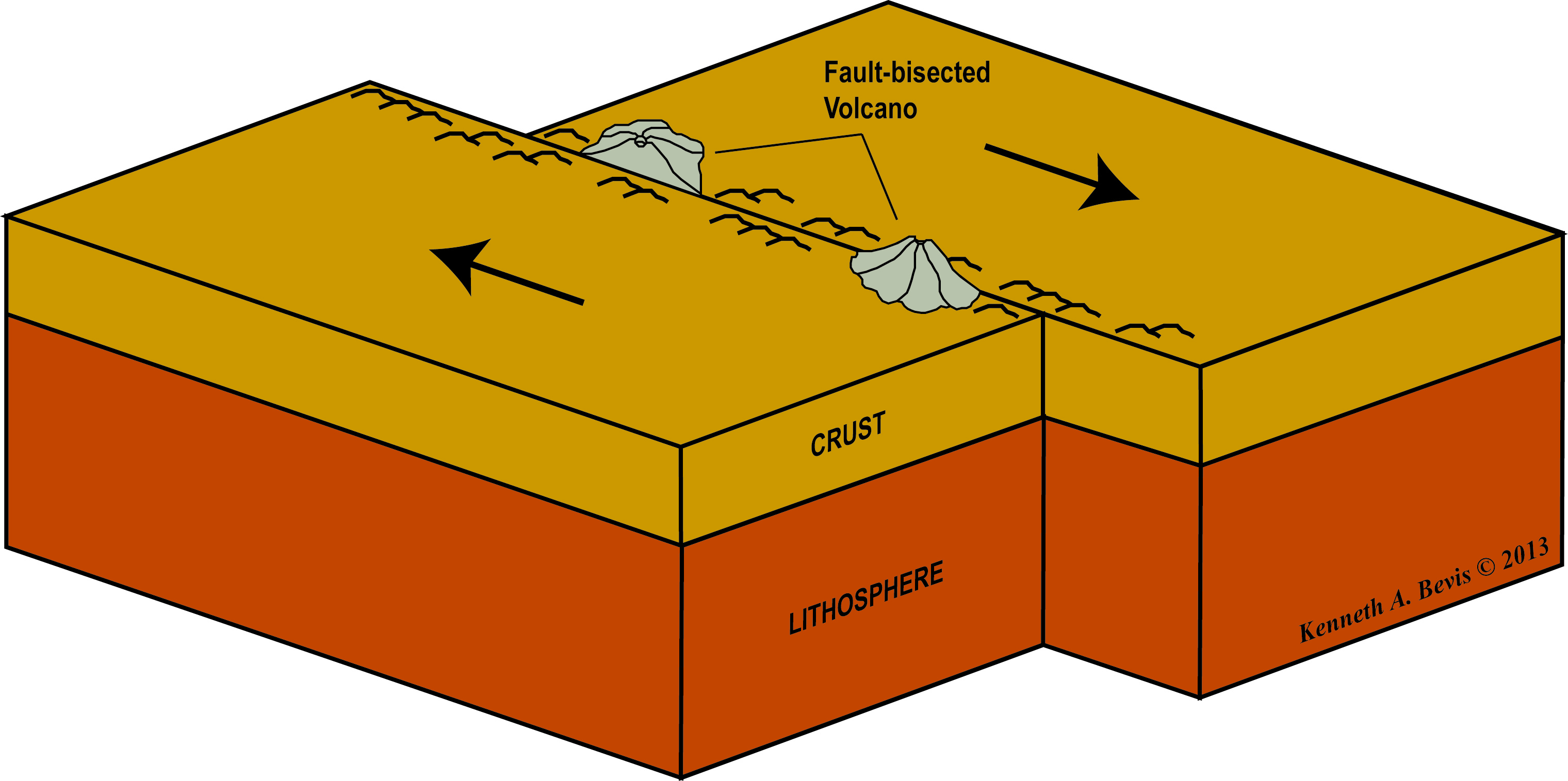 3 types of faults diagram fiero wiring the outer layer lithosphere know your surface