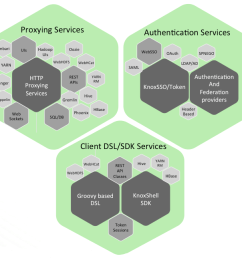 rest api and application gateway for the apache hadoop ecosystem [ 1336 x 1288 Pixel ]