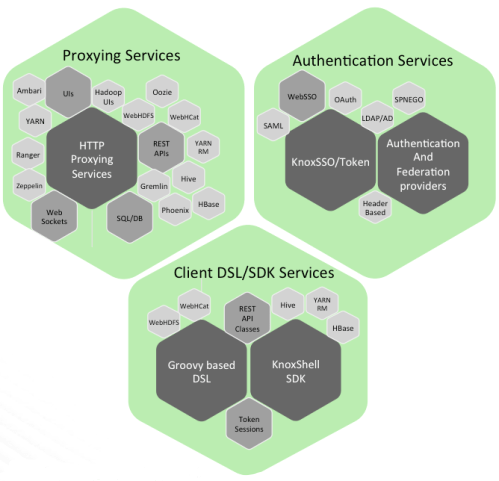 small resolution of rest api and application gateway for the apache hadoop ecosystem