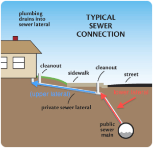 Knoxville Sewer Line  KNOXVILLE PLUMBING  865 6224866