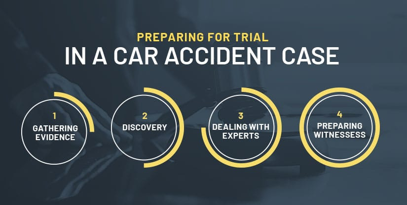 cleveland car accident trial process infographic