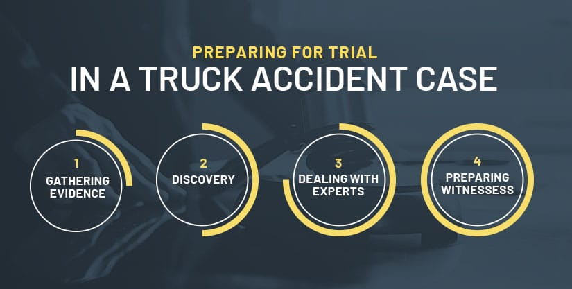cleveland truck accident trial process infographic