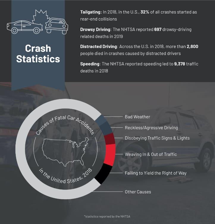 Car Crash Statistics Infographic