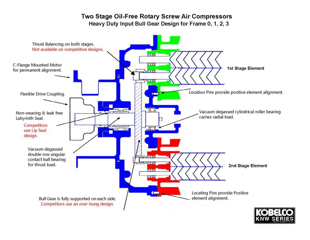 medium resolution of two stage oil free rotary screw air compressors