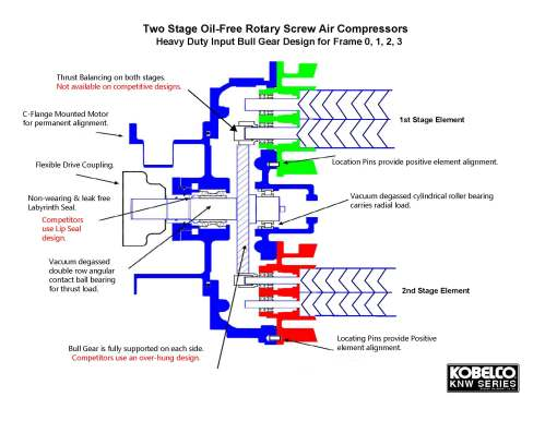 small resolution of two stage oil free rotary screw air compressors
