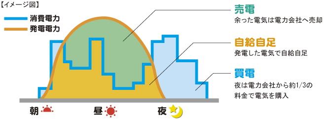 光春空調:太陽光発電 設置後の経済メリット