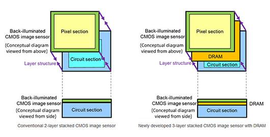 Трехслойный CMOS-датчик Sony для смартфонов может снимать со скоростью 1000 к