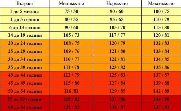 Таблица за нормалното кръвно налягане