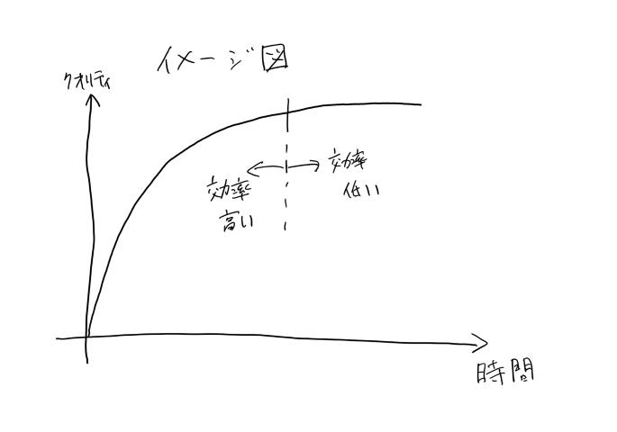 仕事効率のイメージ