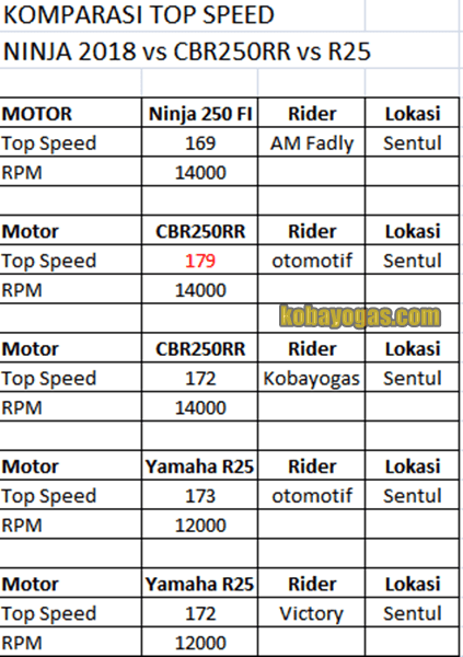 top speed ninja 250 2018 vs cbr250rr vs r25