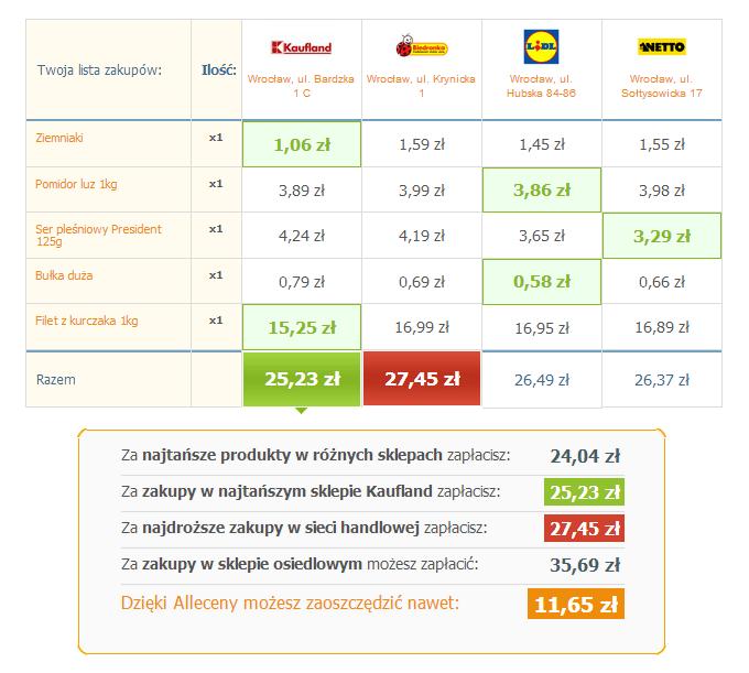 Zestawienie cen dla listy zakupów