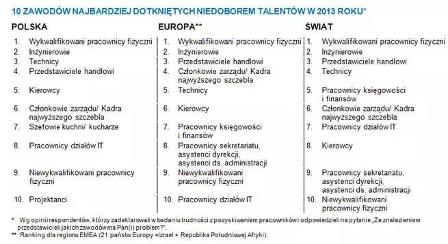 Nie ma w Polsce odpowiednich pracowników