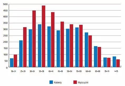 Liczba kart (rachunki czynne) pozostających w obsłudze w grudniu 2013 r. według płci i wieku (w tys. szt.)