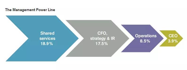 Udział procentowy kobiet w zależności od zajmowanego stanowiska kierowniczego