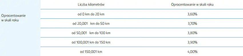 Przebyte kilometry - oprocentowanie lokaty IDEA RUN