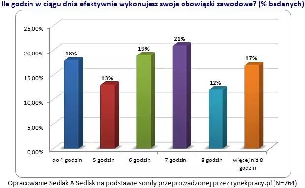 Efektywność pracy Polaków