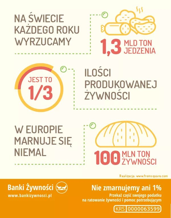 Marnowana żywność w liczbach - infografika