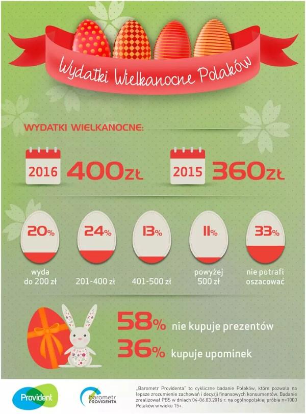 Barometr Providenta - wydatki wielkanocne Polaków 2016