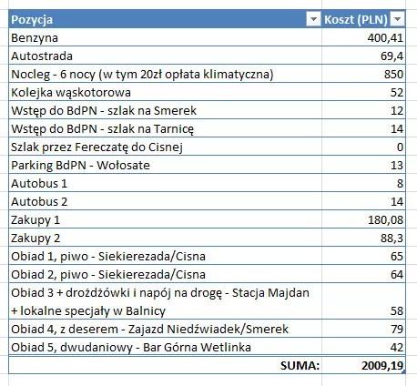 Koszty urlopu w Bieszczadach
