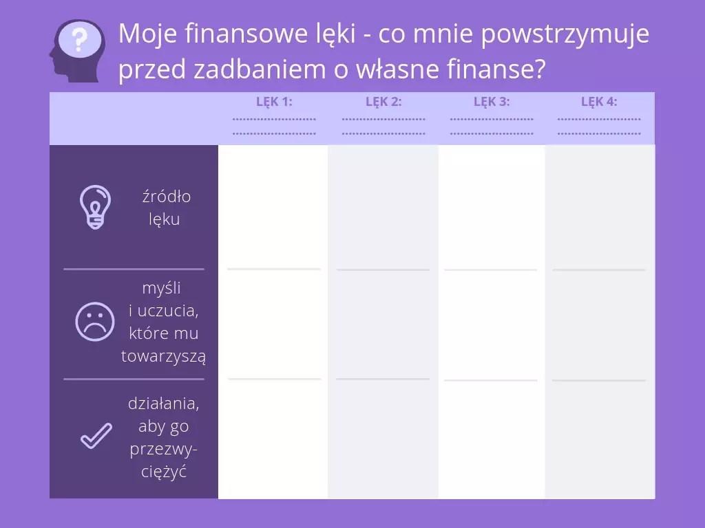 Przykładowa tabela pomocna w analizie naszych finansowych lęków - wyzwanie Październik Miesiącem Oszczędzania, blog finansowy Kobiece Finanse - skuteczne oszczędzanie pieniędzy!