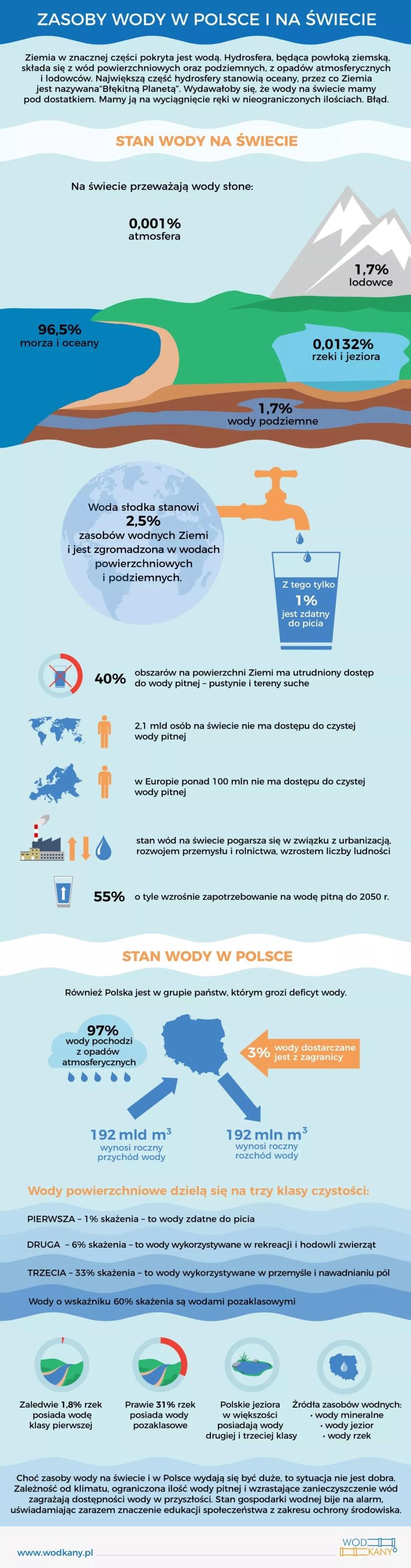 Zasoby wody na świecie - infografika