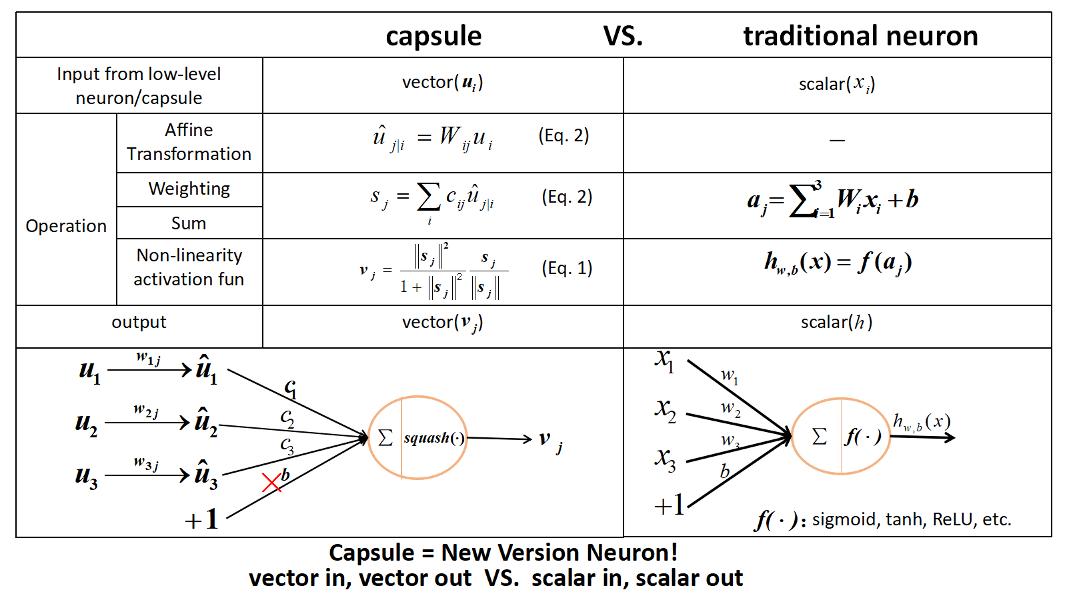 Capsule Network - Home